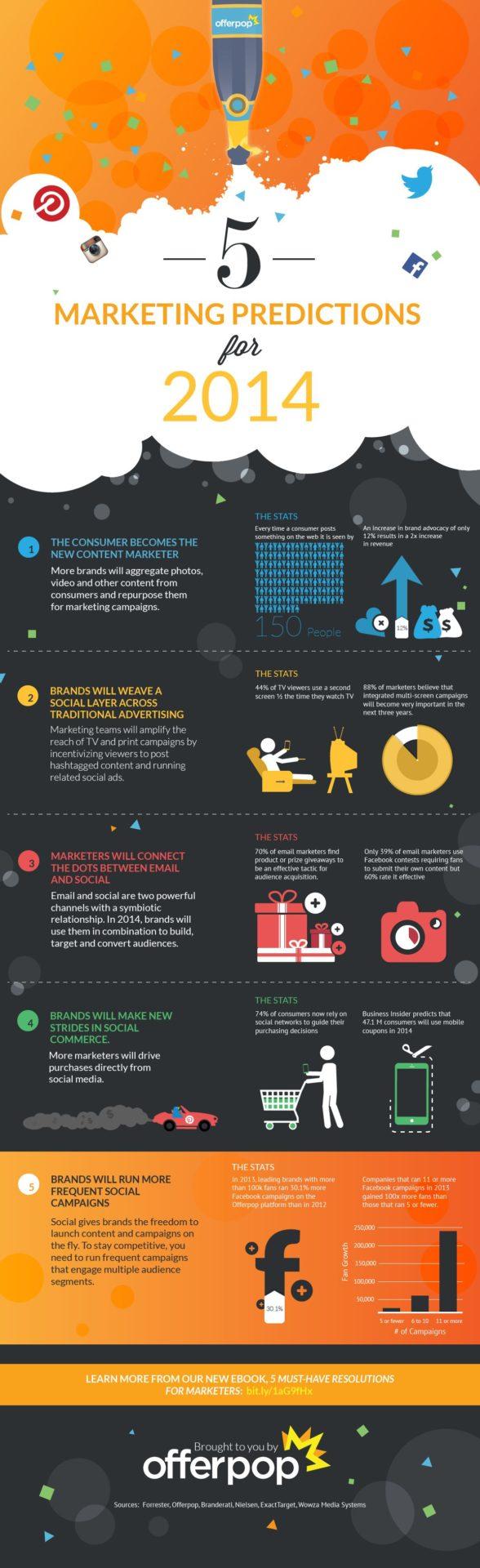 5 prévisions marketing pour 2014